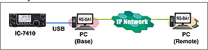 IP software