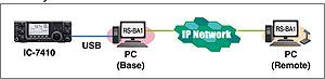 IP software