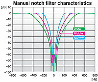manual notch filter characteristics