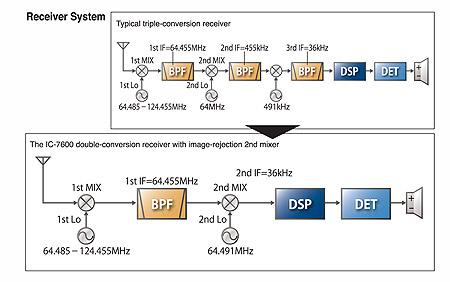 Receiver System